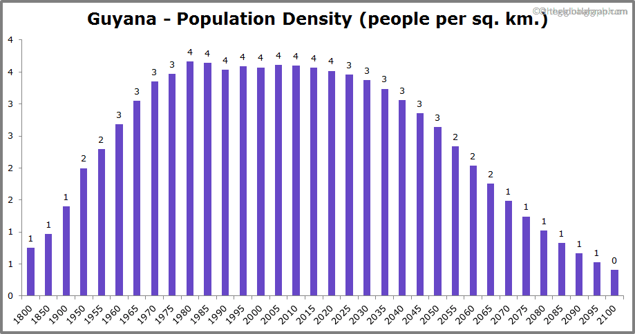 Guyana  Population Density (people per sq. km.)