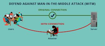 Man-in-the-middle attack से कैसे बचे