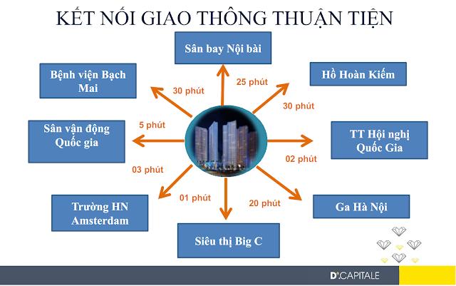 Kết nối giao thông thuận tiện tại Vinhomes Trần Duy Hưng
