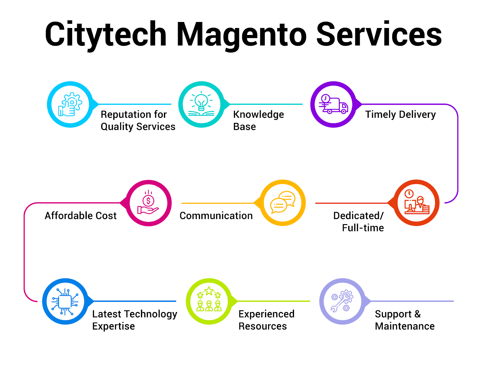 Citytech Magento Services