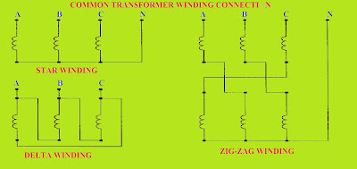 Three-Phase Transformer Primary & Secondary Winding Arrangements