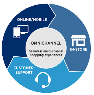 Omnichannel and the Future of Retail