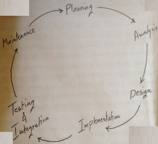 Software Development Life Cycle by www.fortizolight.com