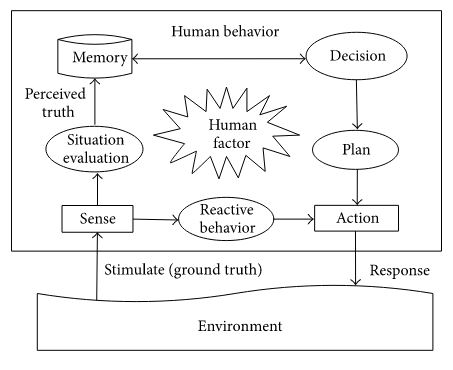 Figure 3: The procedure of human behavior.