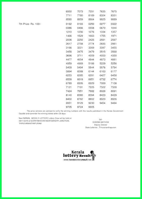 Kerala Lottery Result 01-11-2019 Nirmal NR-145 Lottery Result KeralaLotteryResult.Net--