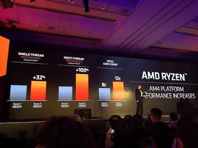 AMD beats intel