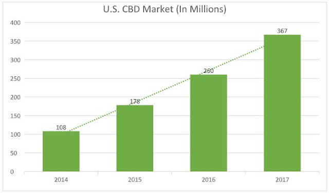 us cbd market growth cannabidiol industry trends