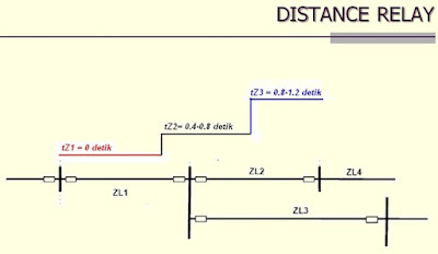 Prinsip kerja distance relay