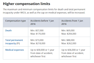 Work Injury Compensation Act Compensation @ 01 January 2016