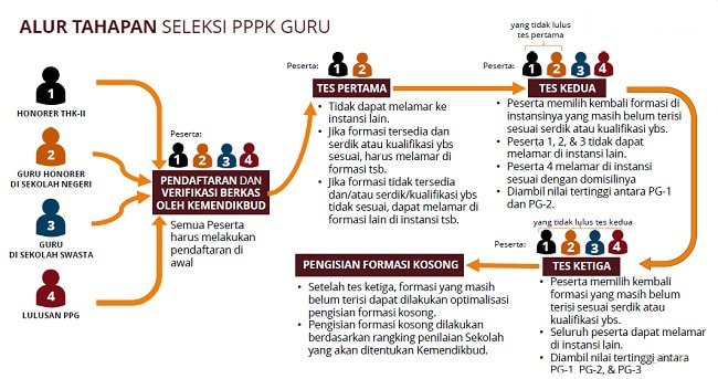Materi Tes PPPK Tahun 2021
