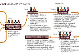 Materi Tes PPPK Dan Tahapan Seleksi Tahun 2021