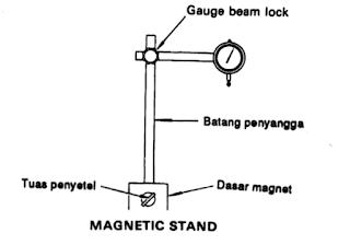 Magnetic Stand pada Dial Indicator