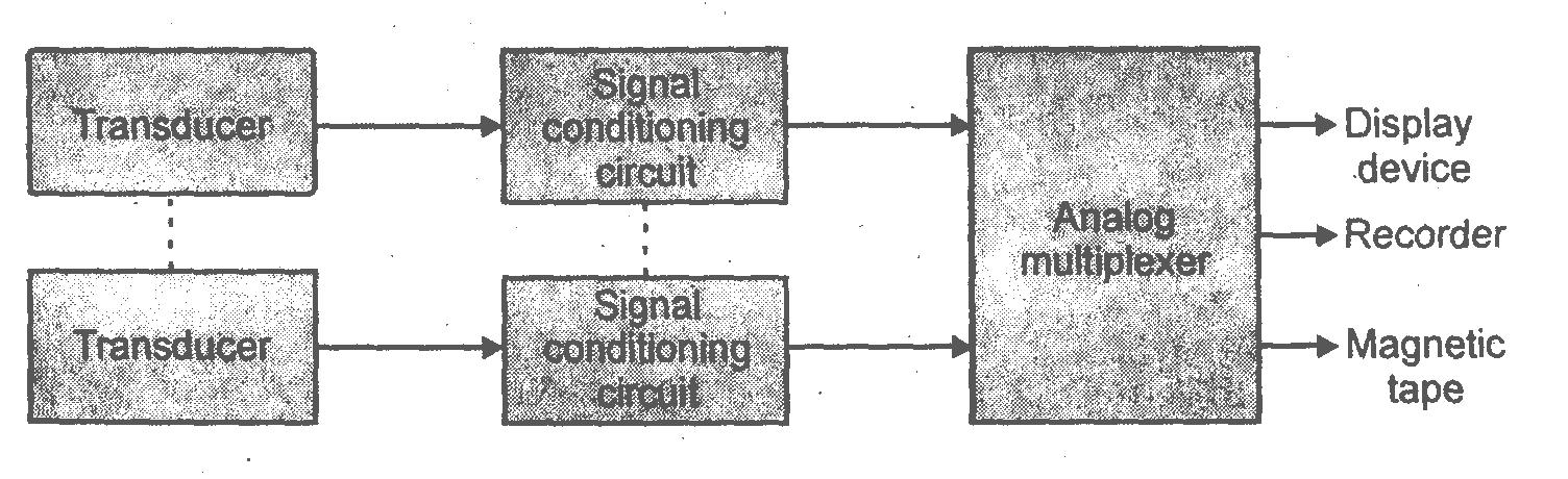 analog data acquisition system block diagram
