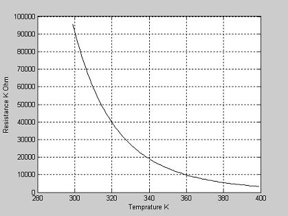 العلاقة بين قيمة المقاومة الأخيرة الموجودة بالجدول السابق ودرجات الحرارة من 25 درجة مئوية (298 K) إلى 100 درجة مئوية (398 K).