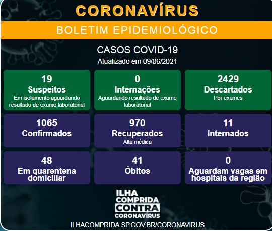Ilha Comprida confirma dois novos óbitos e soma 41 mortes por Coronavirus - Covid-19