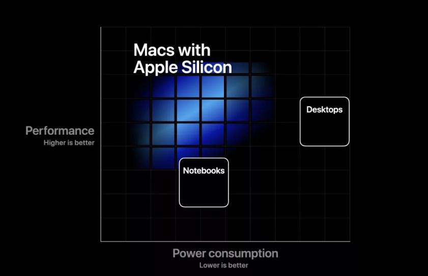 مؤتمر WWDC : أجهزة الـ Mac تودع شرائح Intel لتتجه لشرائحها الخاصة!