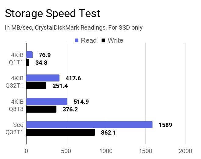 512GB SSD storage speed test using CrystalDiskMark tool.