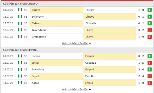 Tìm hiểu kèo Chievo vs Empoli, 2h ngày 5/8 - Play off lên hạng Serie A Chievo3
