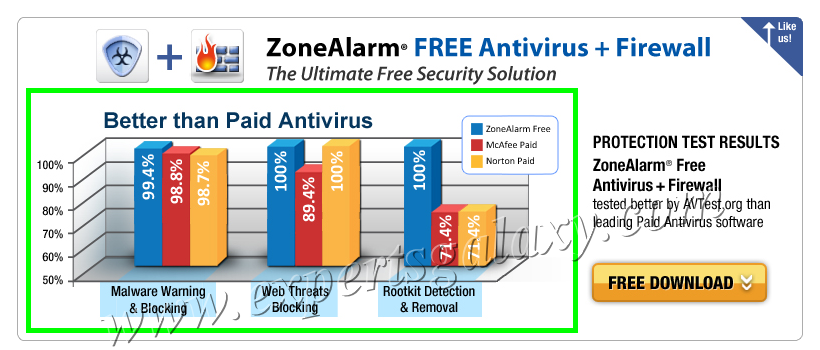 Get Free ZoneAlarm Antivirus & Firewall Security Combo For Better