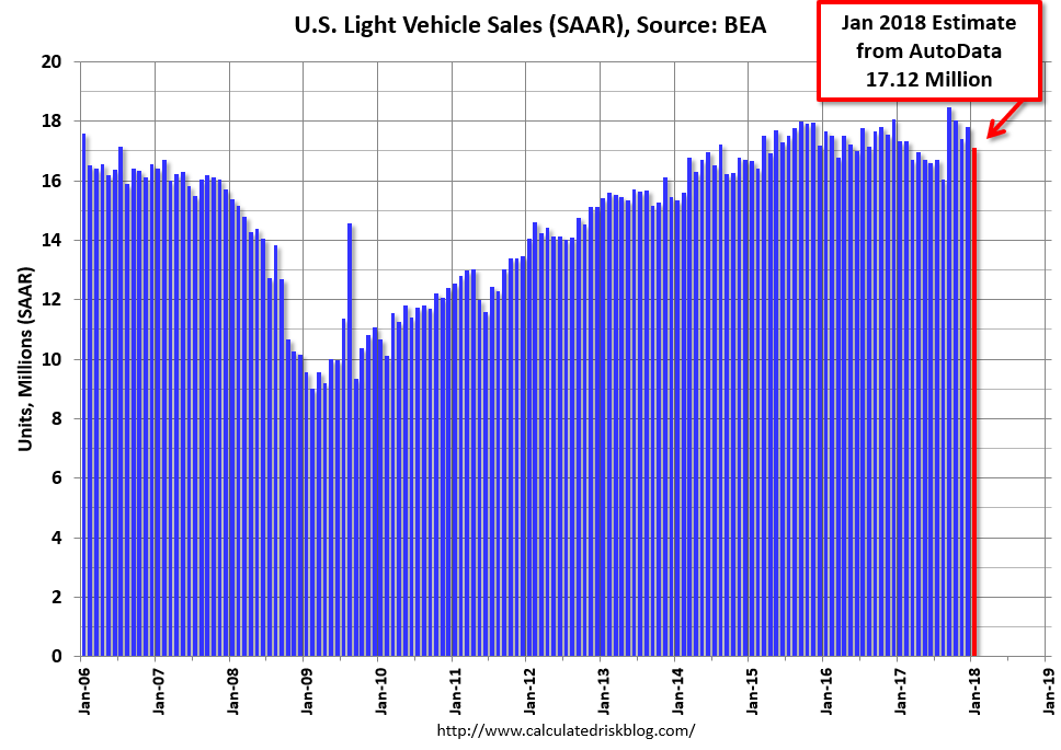 Auto Sales Data May 2018: Calculated Risk