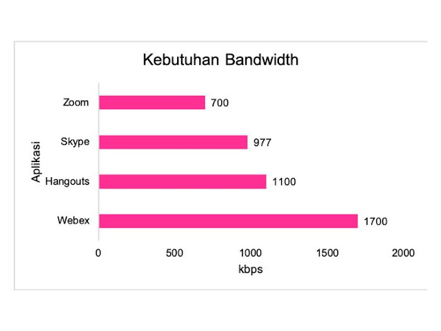 Bandwith Aplikasi Teleconference Meeting Terbaik