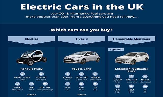 Electric Cars in the UK