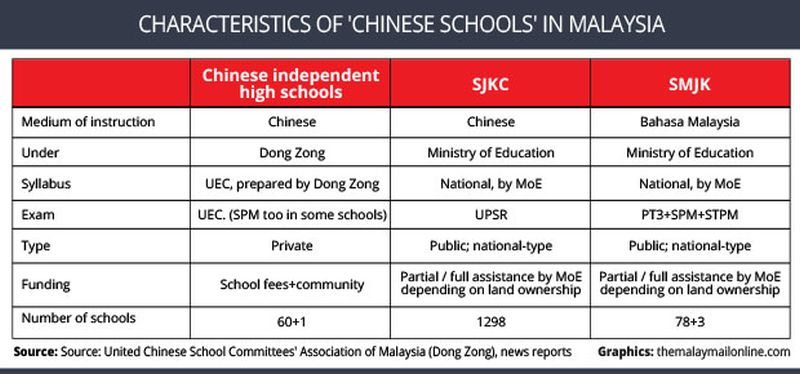 Characteristics of Chinese Schools in Malaysia