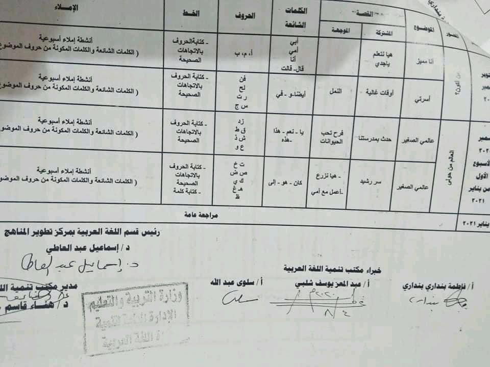 توزيع منهج اللغة العربية لصفوف المرحلة الابتدائية للعام الدراسي 2020 / 2021 1