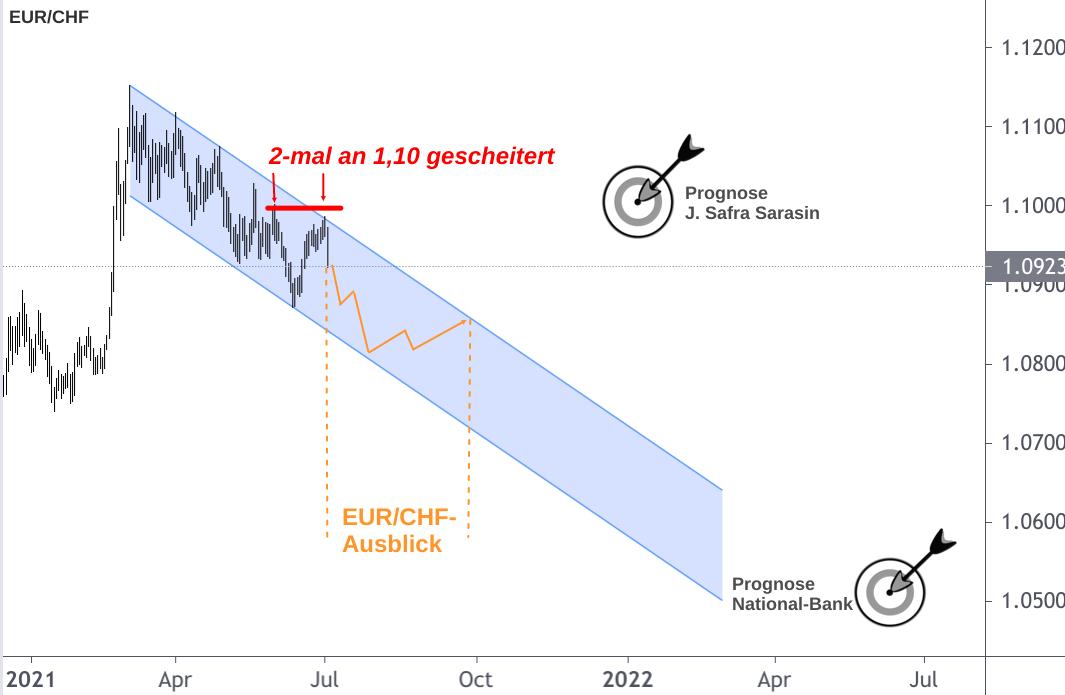 EUR/CHF Devisendiagramm 2021 mit Pfeil-Prognosen 2022