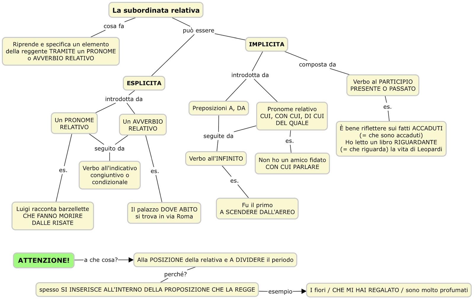 La subordinata relativa mappa concettuale grammatica scrivoquindipenso - Diversi analisi grammaticale ...