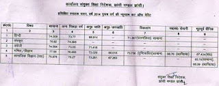 Jhansi lt merit list