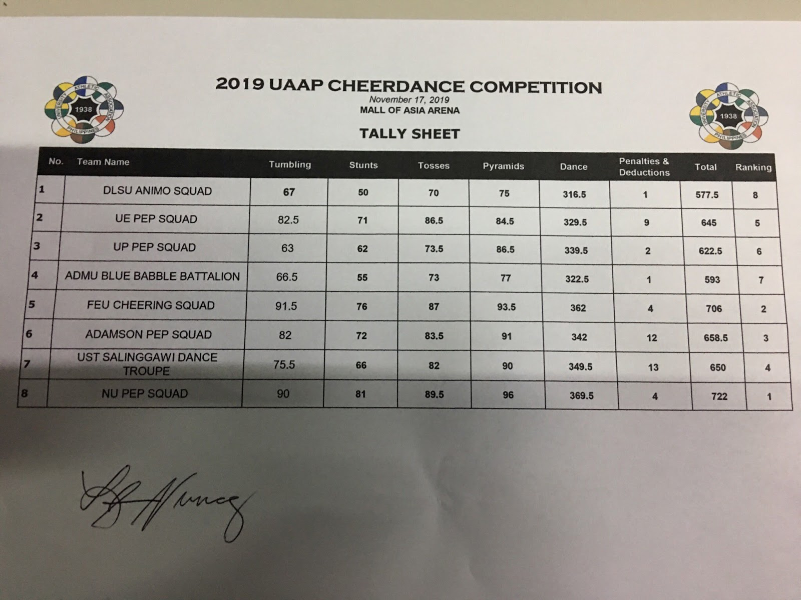 The tally sheet for the 2019 Cheerdance Competition.