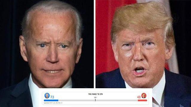Hasil Pilpres AS: Joe Biden Sementara Unggul dari Donald Trump
