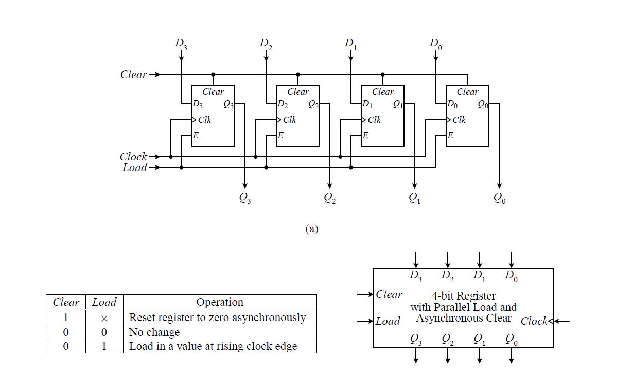 Electronics Blog Fpga Vhdl Four Bit Register With Load Hold 4 Alu Logic Diagram Code