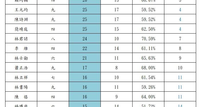 臺灣棋院: 2019年度臺灣棋院職業棋士國內賽事總勝局數TOP20