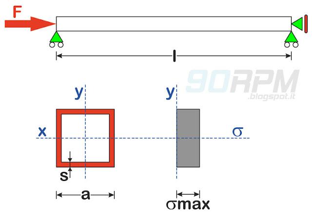 Schema di tubo quadro soggetto a forza di compressione