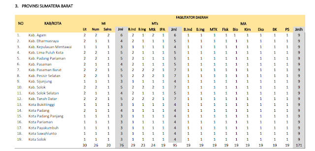 Jumlah Kuota Program PKB Guru Madrasah setiap Kabupaten di Provinsi Sumatra Barat