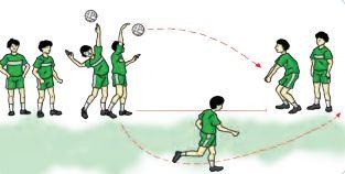 Kombinasi Keterampilan Gerak Passing Servis Dan Smash Dalam Permainan Bolavoli