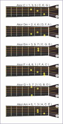 chord dasar / akor dasar untuk gitar