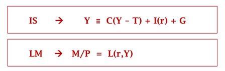 Persamaan IS dan LM - www.ajarekonomi.com