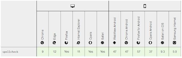 Mozilla Spellcheck attribute Compatibilty chart