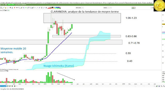 Analyse technique #claranova $cla [10/05/18]