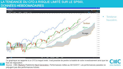 Investir en actions américaines et sur les Etats-Unis #sp500  [30/12/17]