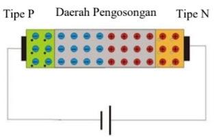kondisi dioda bias mundur