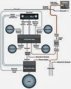 Cara Wiring Audio Mobil Amplifier
