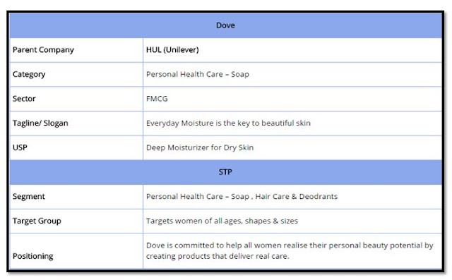 Situation Analysis Fmcg Health Business Tech