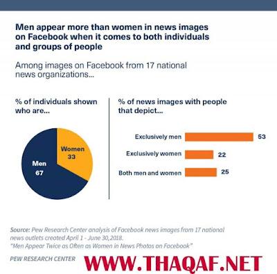 Men appear twice as often as women in news images on Facebook  يظهر الرجال ضعف عدد النساء في الصور الإخبارية على فيسبوك