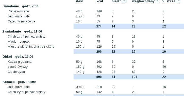 diete 1800 kcal)