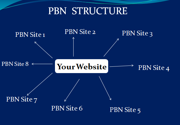 Private Blog Network Step By Step Guide