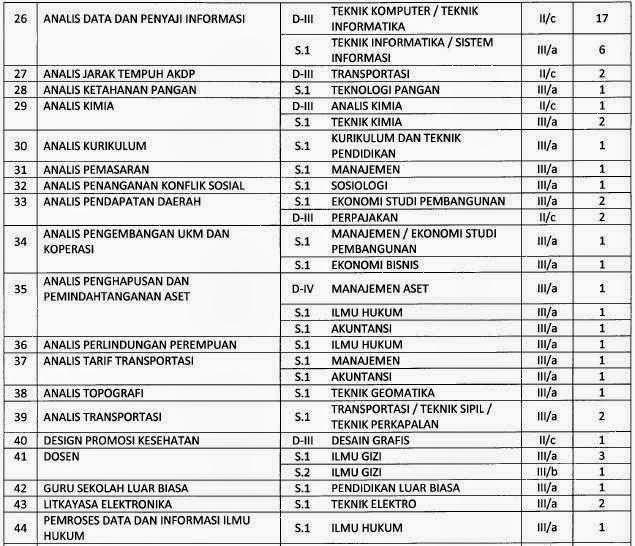 Cpns 2013 Wilayah Jawa Timur Lowongan Kerja Pt Gmf Aeroasia September 2016 Terbaru Tidak Pernah Menggunakan Narkoba Napza